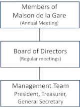 Maison de la Gare's governance structure