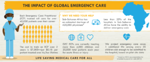 Importance of Emergency Care