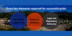 It takes all 3 for a successful microgrid