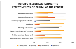 Graph 3: Tutor's Feedback - Effectiveness