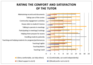 Graph 4: Tutor's Feedback - Satisifaction
