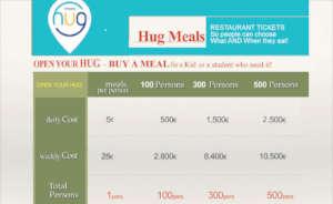 HUG MEALS - restaurant tickets' cost