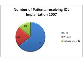 Number of IOL Implantation Patients 2007-2012