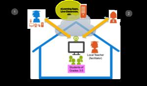 A demonstration of BRAC's online teaching program.