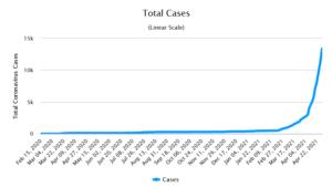 Recent surge in Covid-19 cases in Cambodia