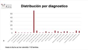 Distribucion por diagnostico