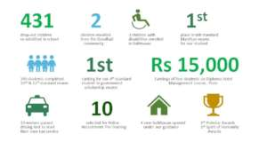 Some of our recent achievements