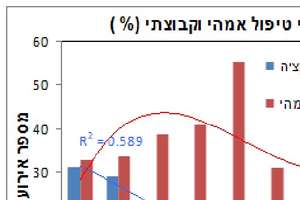 Graph extract from research paper