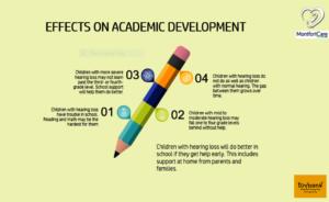 Hearing loss effects on academic development