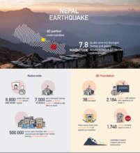 Some Basic Earthquake Statistics