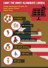 Impact Story Infographic