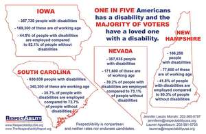 Disability Community Statistics for Four States