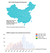 SOAR Students, all over China, 1995-2016
