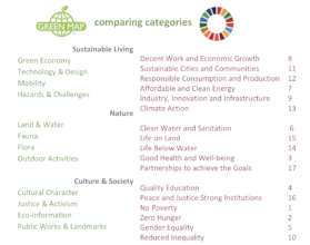 Comparing categories - there's lots of overlap!