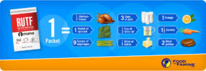 """Nutrition in one RUTF packet (""""Food For Famine"""")"""