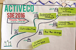activEco-a path towards more resilient communities