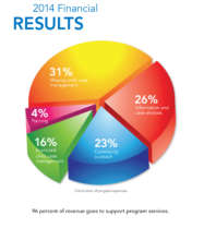 96% of revenue supports programs and services.