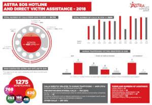 SOS Hotline statistics for 2018