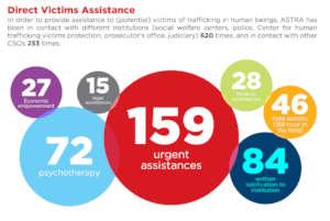 SOS Hotline call statistics 2018 - 2