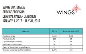 WINGS VIA Results Jan-July 2017