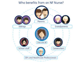 Who benefits from an NF Nurse?