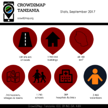 September Statistics