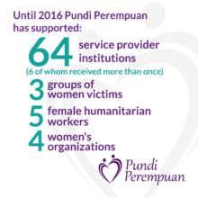 Pundi Perempuan Beneficiaries
