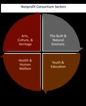 Nonprofit Consortium's 4 Sectors: On the Move!