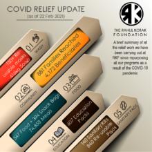 Summary of Relief Work