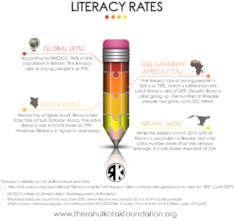 Literacy Rates Explained
