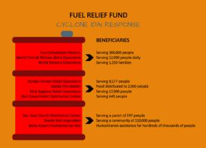 FRF Cyclone Idai Response: Beneficiaries Snapshot