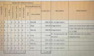 Table of expenses per patient