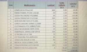 list of medicines procured for the Posta medica