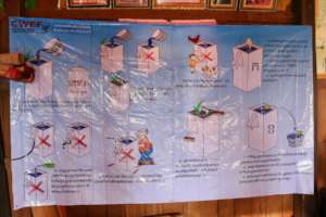 Poster used during biosand filter training