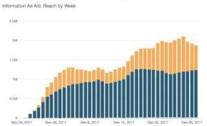 Audience Reach November through December