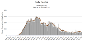 Peru Covid-19 Data