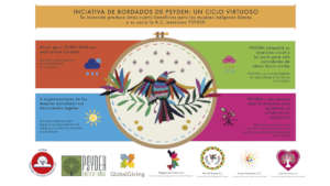 Virtual Ecosystem Poster_Embroidery Initiative