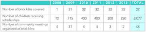 Table: Six Years of Program