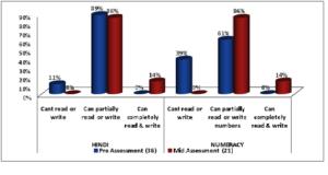 Assessment graph