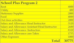 The School+Plus budget