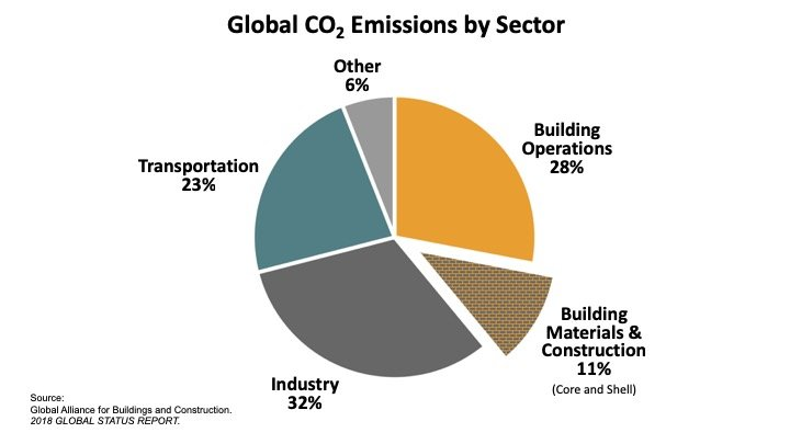 Construction to Combat Climate Change