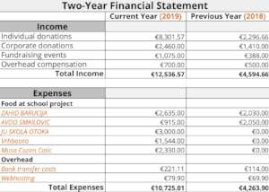 Financial overview of 2019 compared to 2018