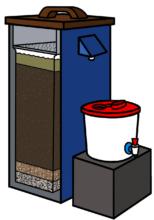 Diagram: layered gravel and sand remove impurities