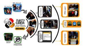 The Punto Crea Model