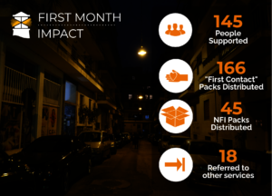 New ER project: Key numbers from the 1st month