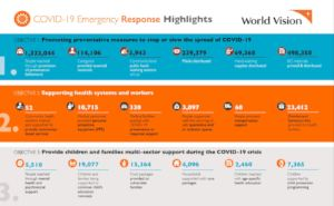 Response highlights Asia Pacific