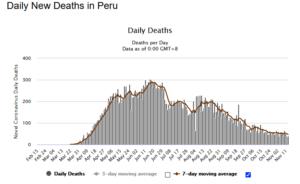 Peru Daily COVID Deaths
