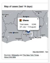 Ghana Covid 19 Stats