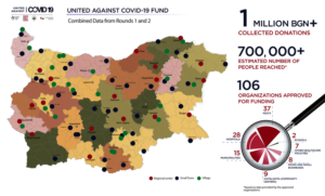United Against COVID in Bulgaria