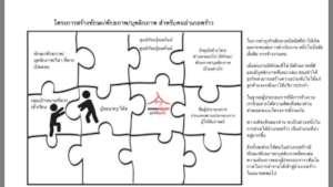 Business Skills Survey in Thai